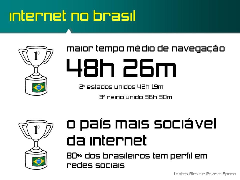 48h 26m internet no brasil o país mais sociável da internet