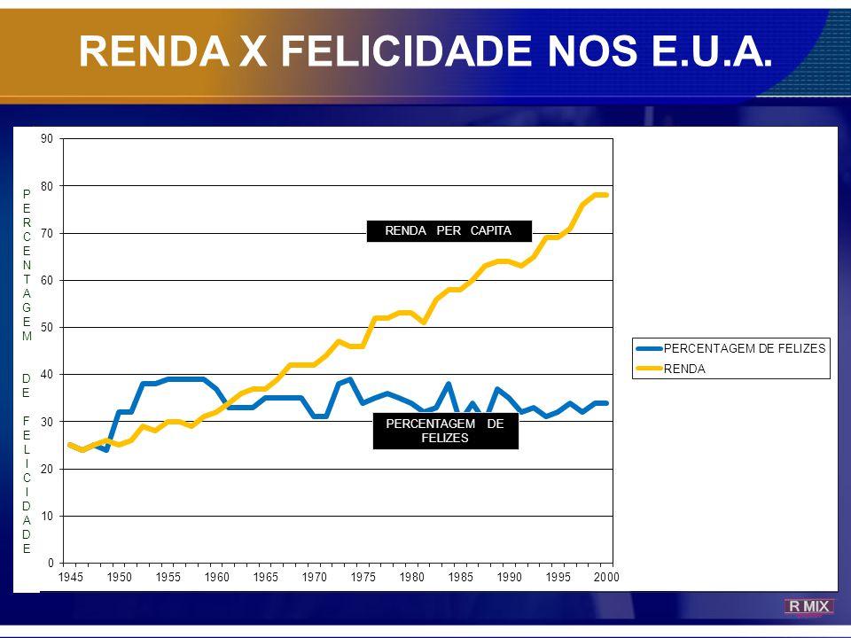 RENDA X FELICIDADE NOS E.U.A.
