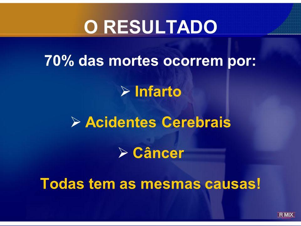 70% das mortes ocorrem por: Todas tem as mesmas causas!