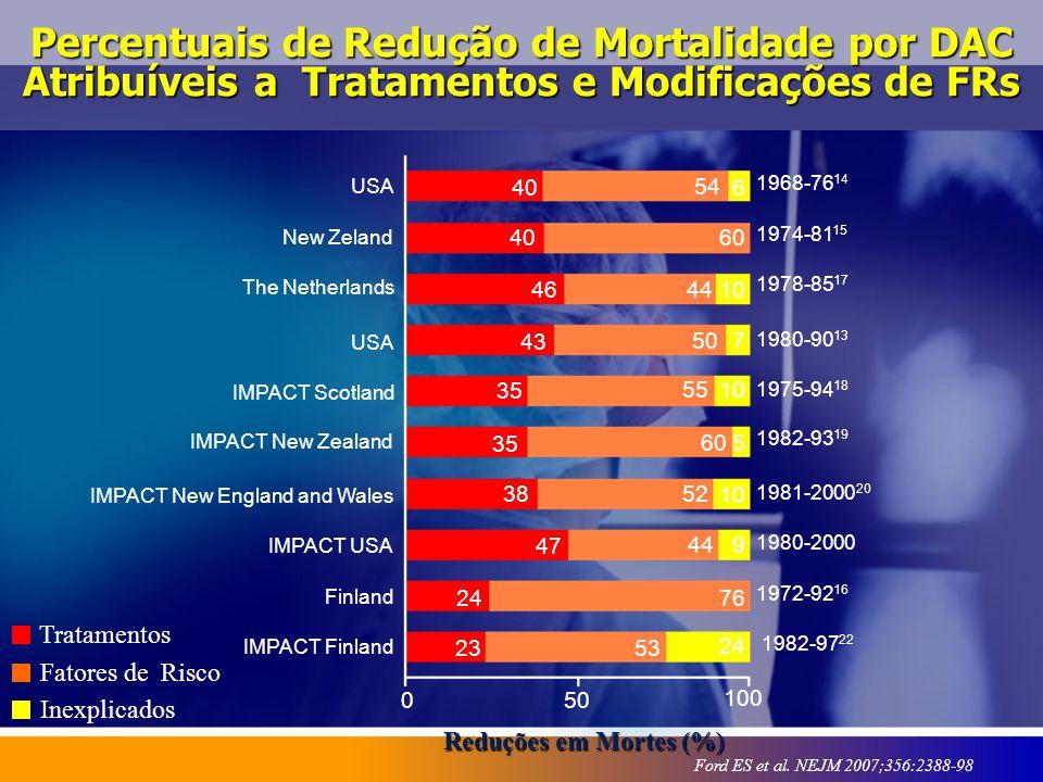 Percentuais de Redução de Mortalidade por DAC Atribuíveis a Tratamentos e Modificações de FRs