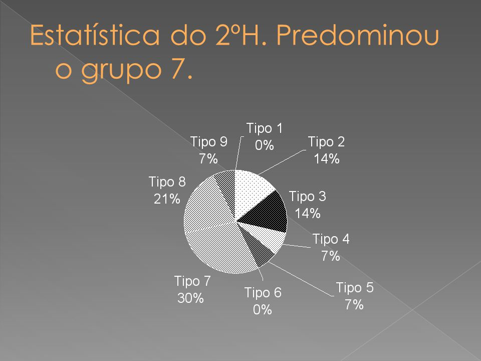 Estatística do 2ºH. Predominou o grupo 7.