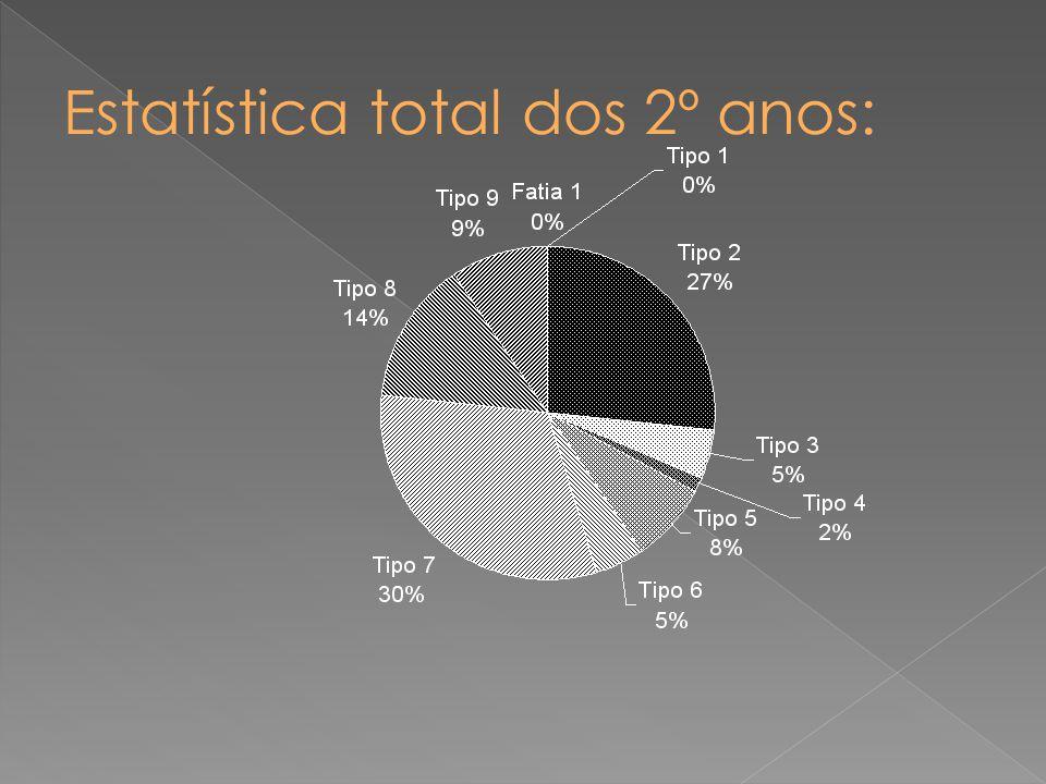Estatística total dos 2º anos: