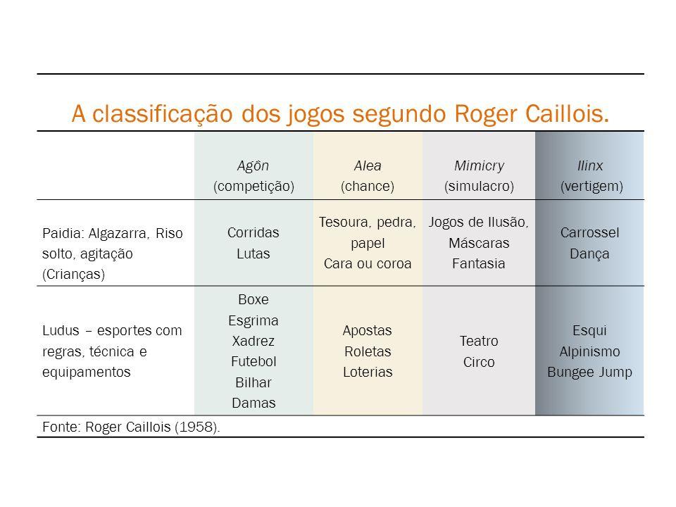 A classificação dos jogos segundo Roger Caillois.