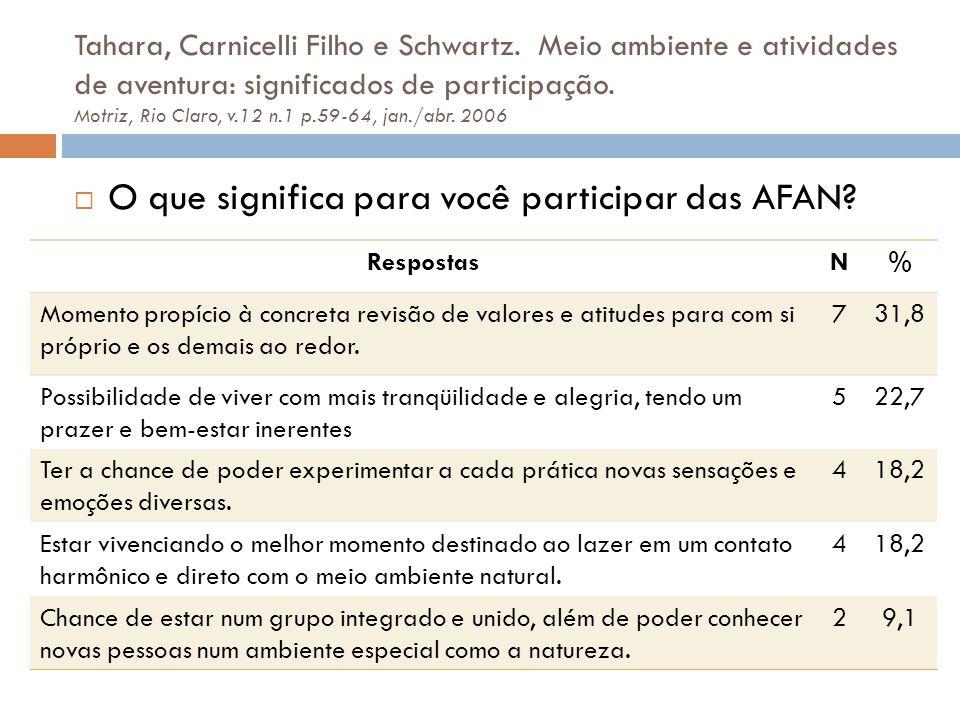 O que significa para você participar das AFAN