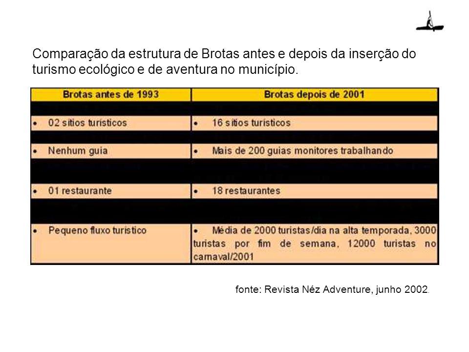 Comparação da estrutura de Brotas antes e depois da inserção do turismo ecológico e de aventura no município.