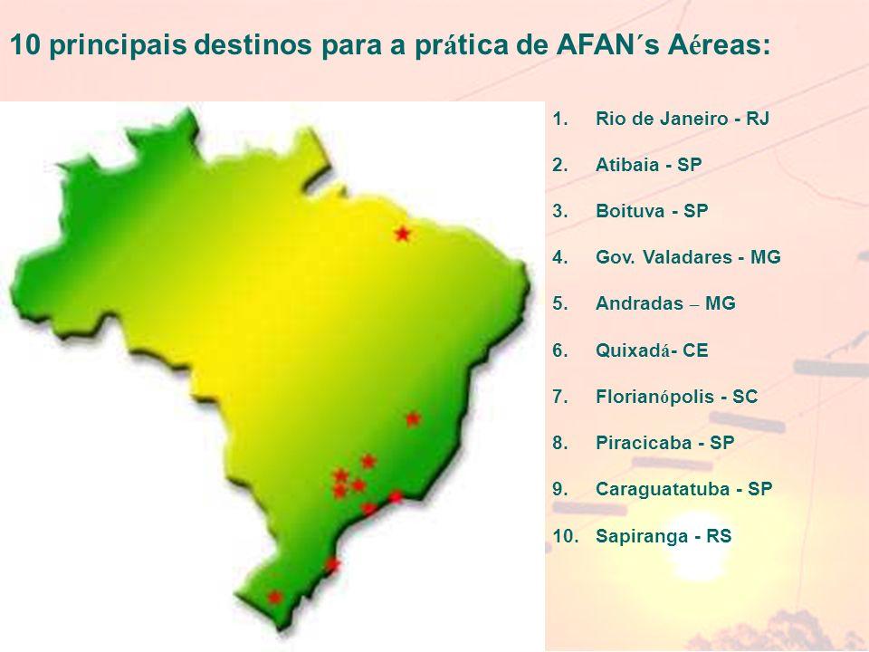 10 principais destinos para a prática de AFAN´s Aéreas: