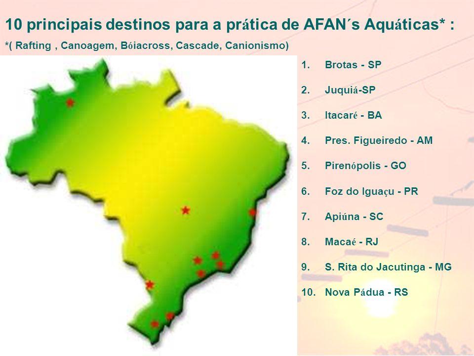 10 principais destinos para a prática de AFAN´s Aquáticas* :