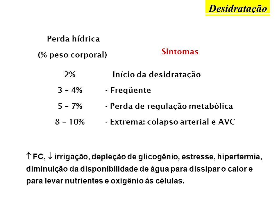 Desidratação Perda hídrica (% peso corporal) Sintomas 2% 3 – 4% 5 – 7%