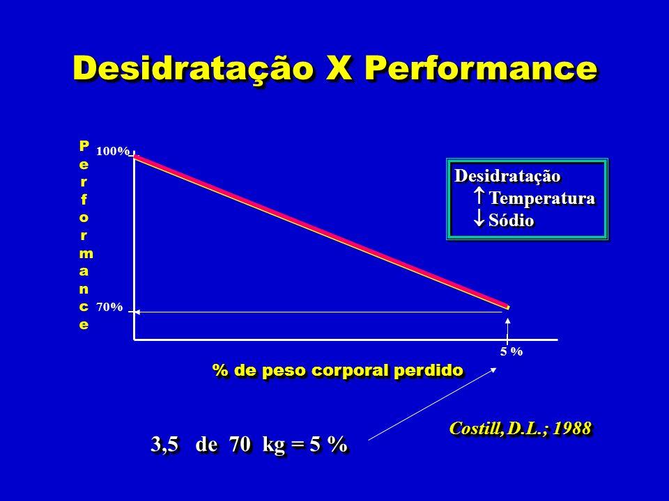 Desidratação X Performance
