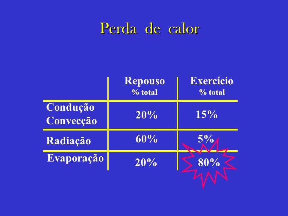 Perda de calor Repouso Exercício Condução Convecção Radiação