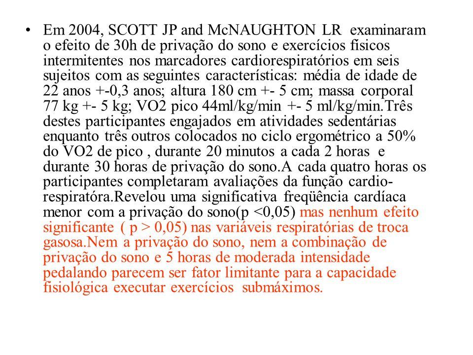 Em 2004, SCOTT JP and McNAUGHTON LR examinaram o efeito de 30h de privação do sono e exercícios físicos intermitentes nos marcadores cardiorespiratórios em seis sujeitos com as seguintes características: média de idade de 22 anos +-0,3 anos; altura 180 cm +- 5 cm; massa corporal 77 kg +- 5 kg; VO2 pico 44ml/kg/min +- 5 ml/kg/min.Três destes participantes engajados em atividades sedentárias enquanto três outros colocados no ciclo ergométrico a 50% do VO2 de pico , durante 20 minutos a cada 2 horas e durante 30 horas de privação do sono.A cada quatro horas os participantes completaram avaliações da função cardio-respiratóra.Revelou uma significativa freqüência cardíaca menor com a privação do sono(p <0,05) mas nenhum efeito significante ( p > 0,05) nas variáveis respiratórias de troca gasosa.Nem a privação do sono, nem a combinação de privação do sono e 5 horas de moderada intensidade pedalando parecem ser fator limitante para a capacidade fisiológica executar exercícios submáximos.