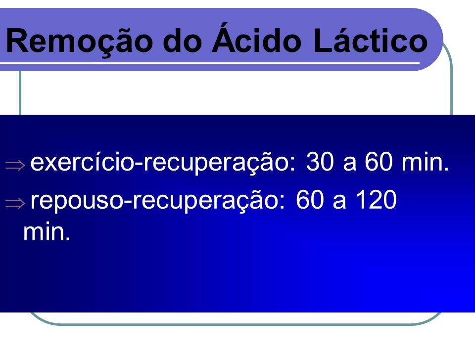 Remoção do Ácido Láctico