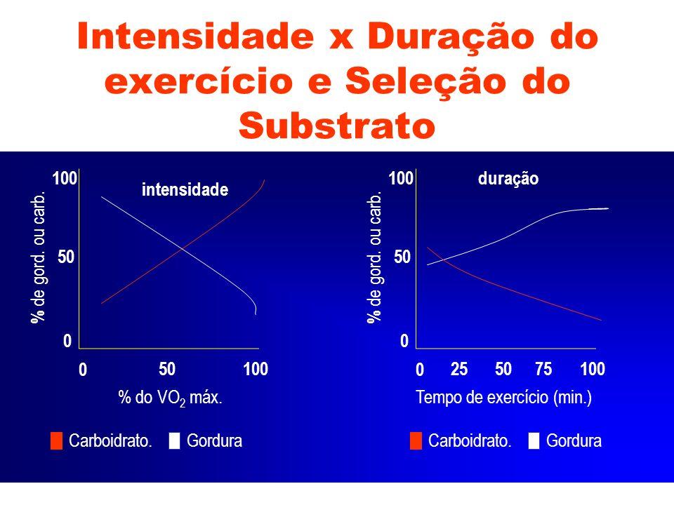 Intensidade x Duração do exercício e Seleção do Substrato