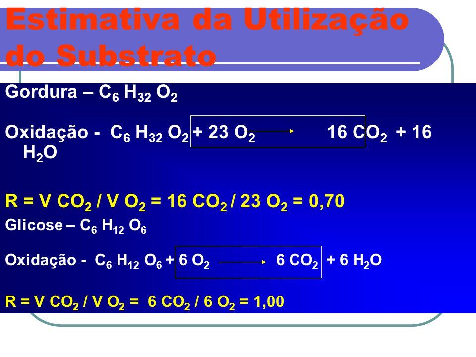Estimativa da Utilização do Substrato