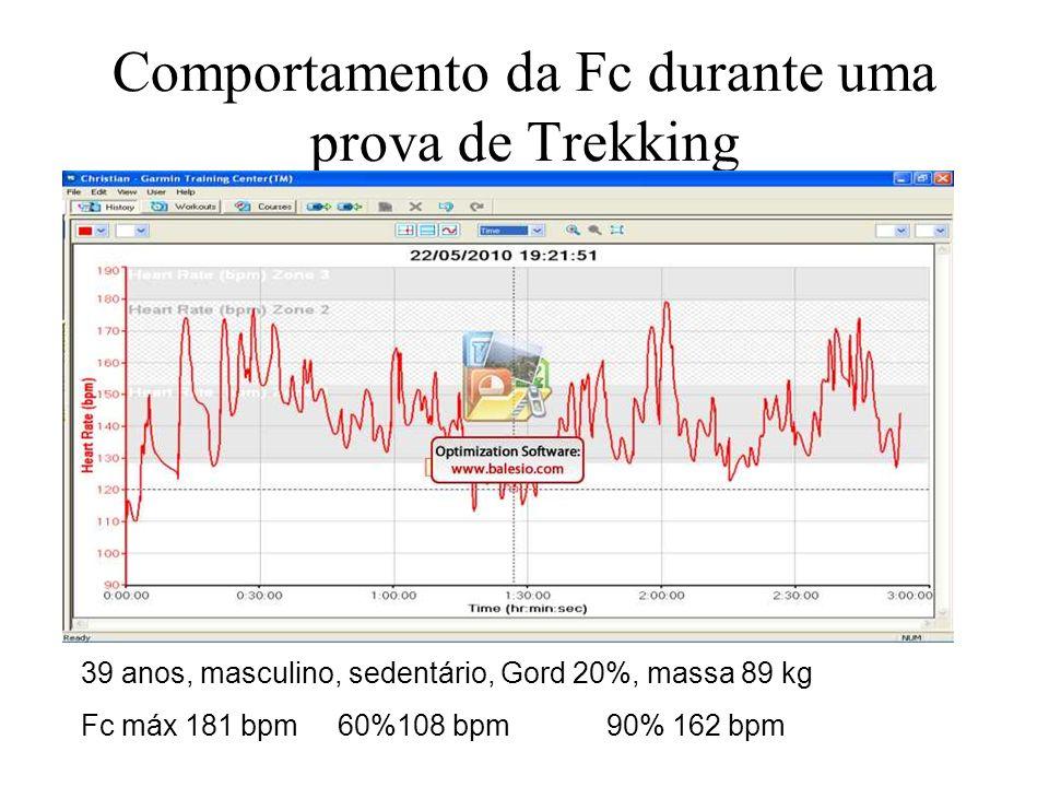 Comportamento da Fc durante uma prova de Trekking