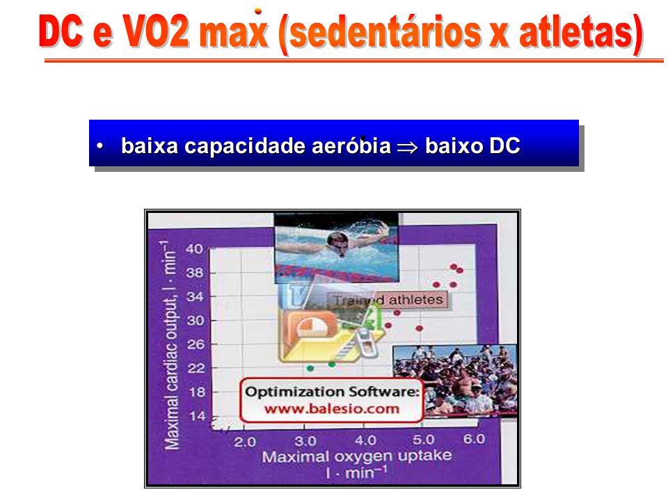DC e VO2 max (sedentários x atletas)