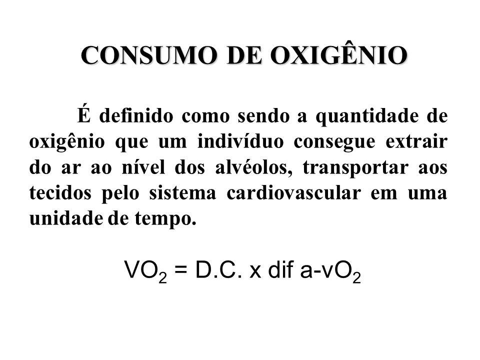 CONSUMO DE OXIGÊNIO VO2 = D.C. x dif a-vO2