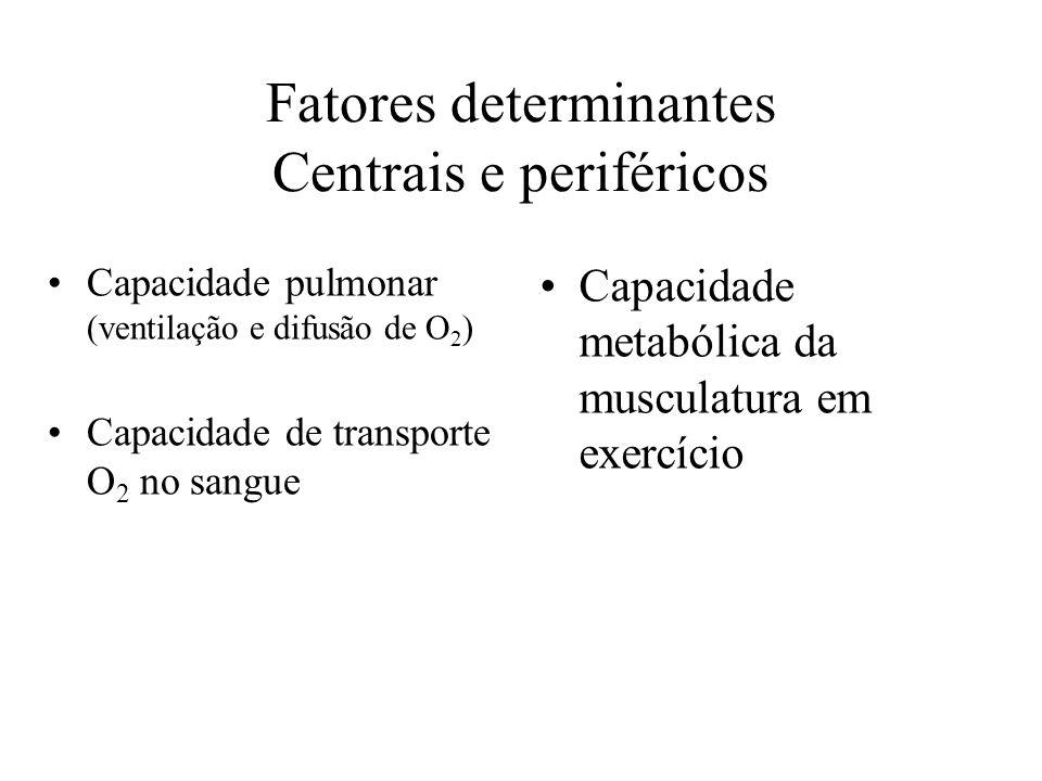 Fatores determinantes Centrais e periféricos