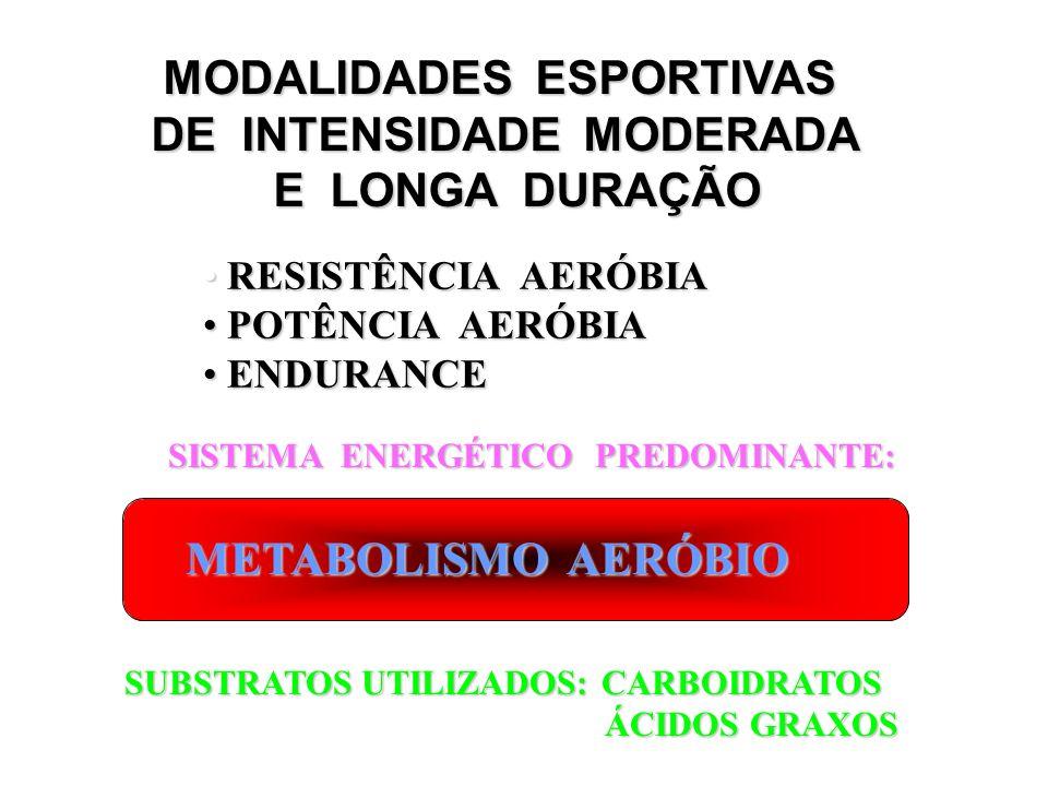 MODALIDADES ESPORTIVAS DE INTENSIDADE MODERADA