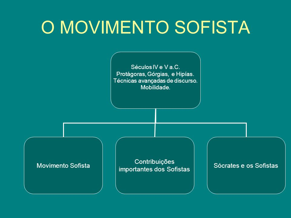 O MOVIMENTO SOFISTA Movimento Sofista Contribuições