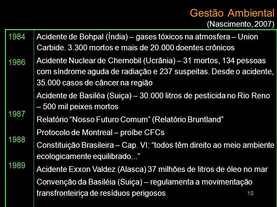 Gestão Ambiental (Nascimento, 2007)
