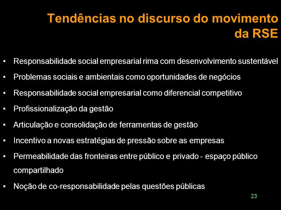 Tendências no discurso do movimento da RSE