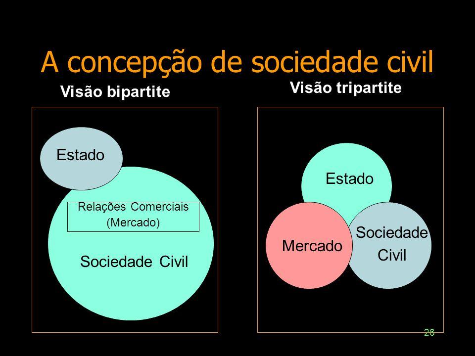 A concepção de sociedade civil