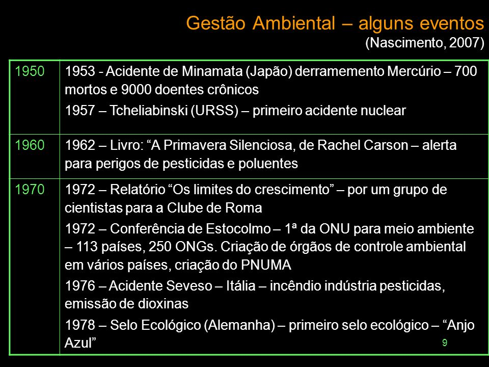 Gestão Ambiental – alguns eventos (Nascimento, 2007)