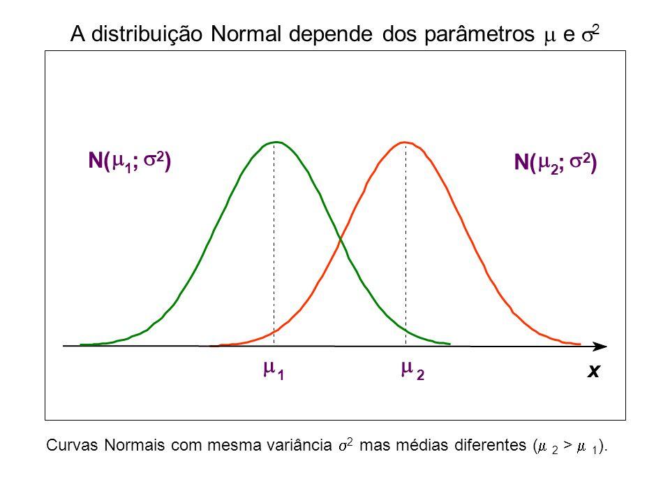 A distribuição Normal depende dos parâmetros  e 2