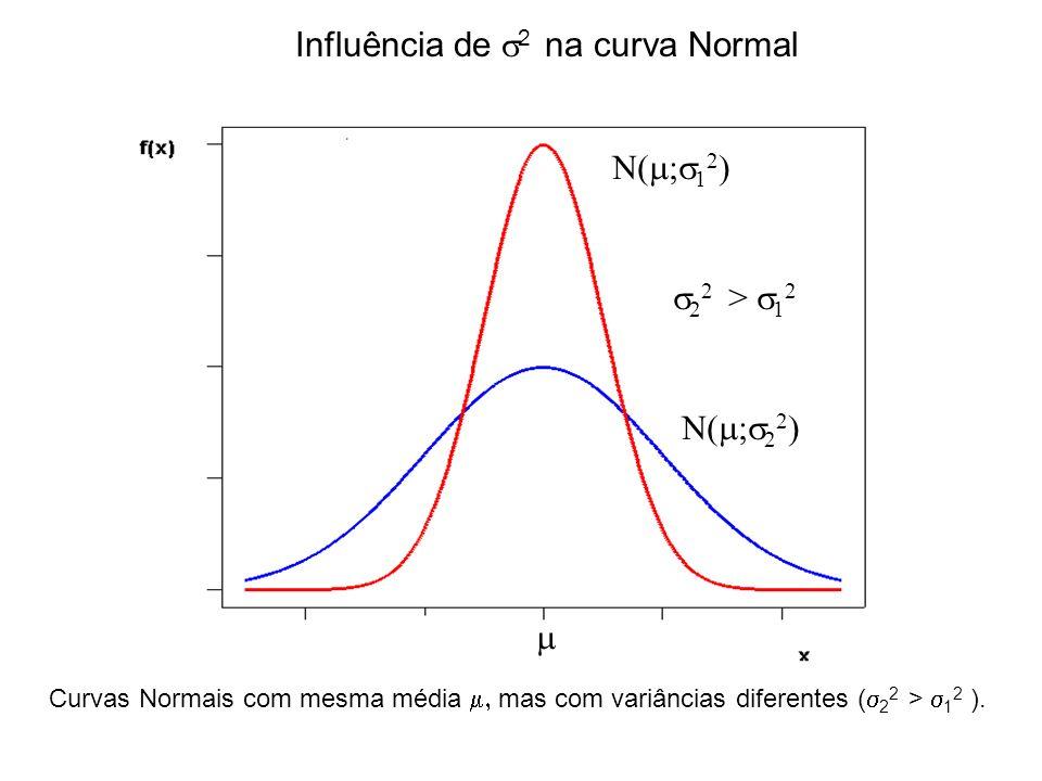 Influência de s2 na curva Normal