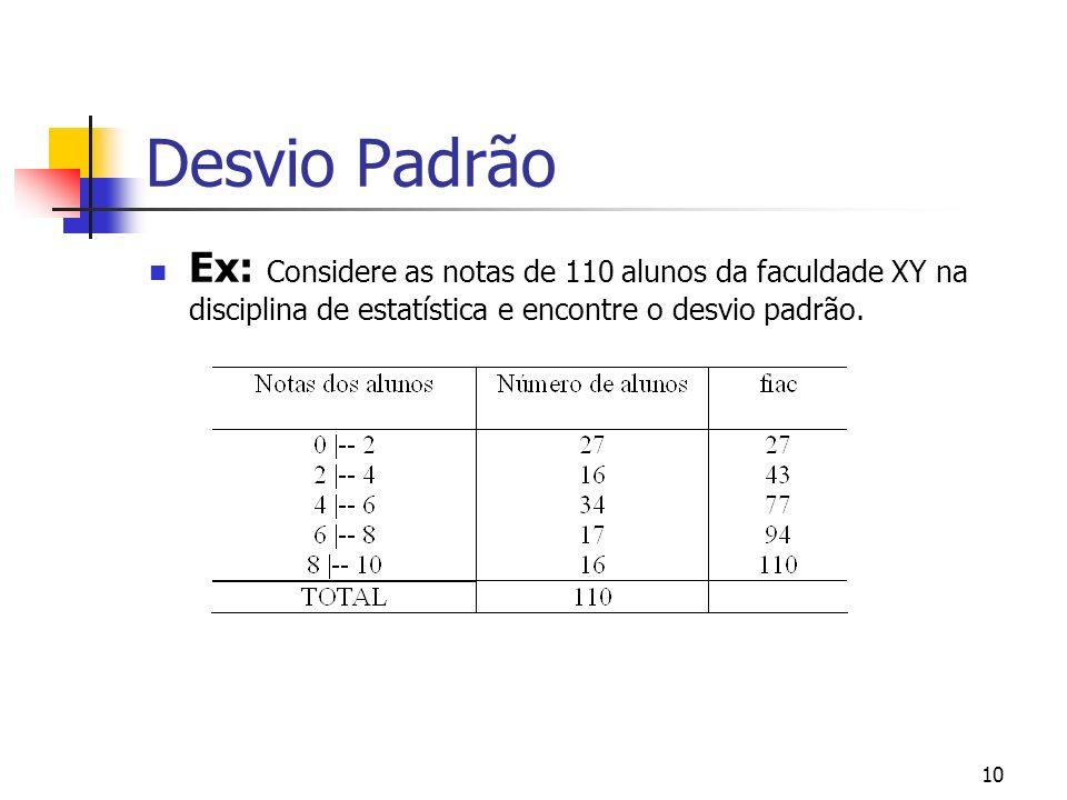 Desvio Padrão Ex: Considere as notas de 110 alunos da faculdade XY na disciplina de estatística e encontre o desvio padrão.