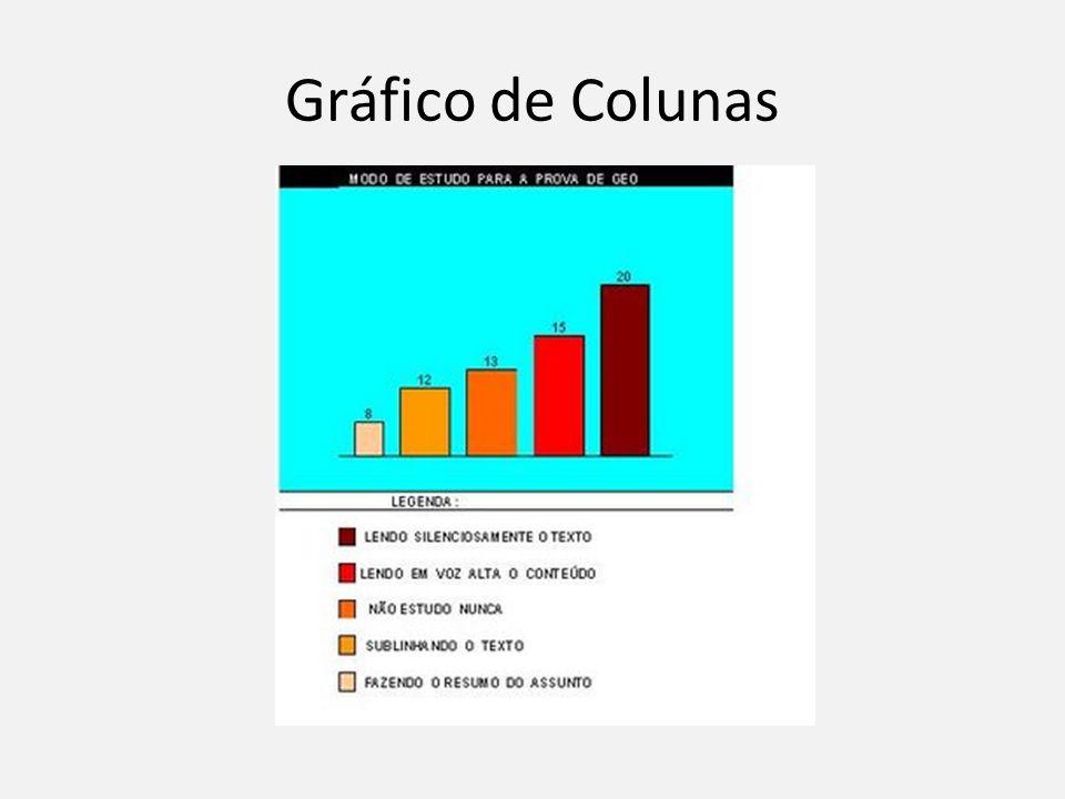 Gráfico de Colunas