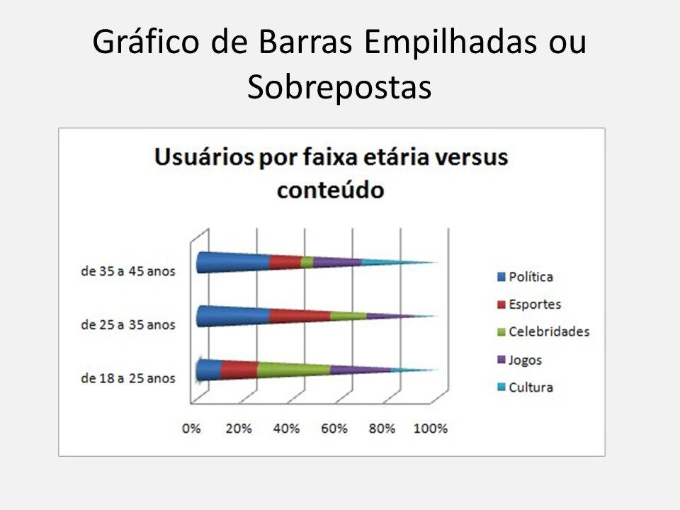 Gráfico de Barras Empilhadas ou Sobrepostas