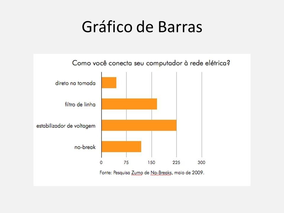 Gráfico de Barras