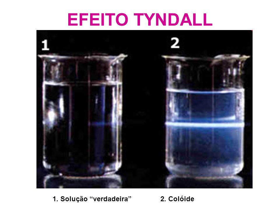 EFEITO TYNDALL 1. Solução verdadeira 2. Colóide