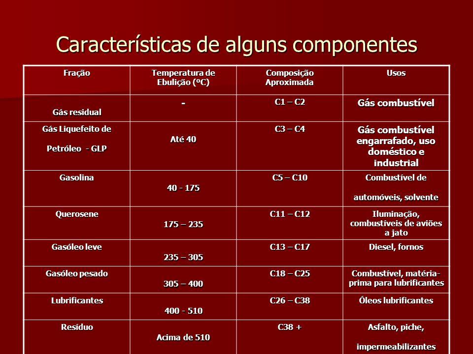 Características de alguns componentes