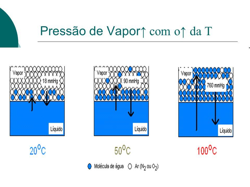 Pressão de Vapor↑ com o↑ da T