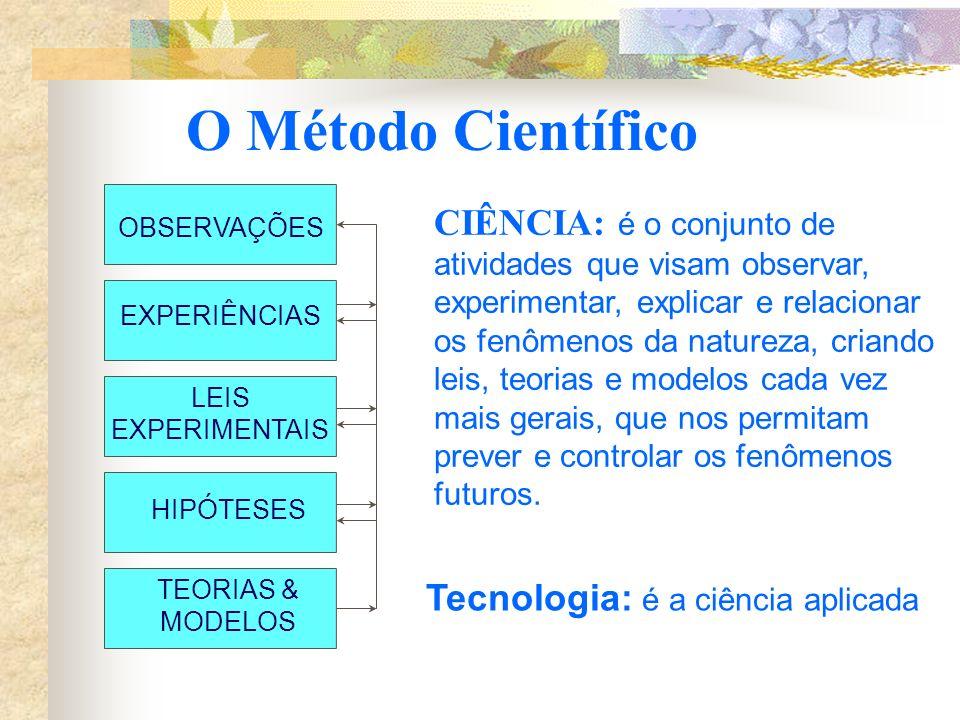 O Método Científico LEIS EXPERIMENTAIS. TEORIAS & MODELOS. HIPÓTESES. OBSERVAÇÕES. EXPERIÊNCIAS.