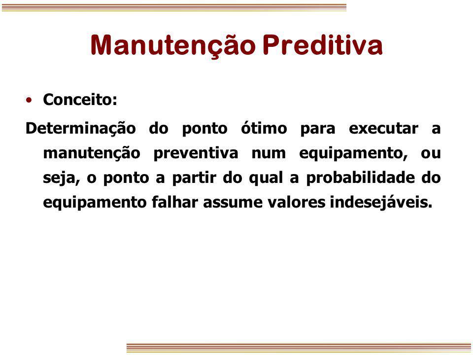 Manutenção Preditiva Conceito: