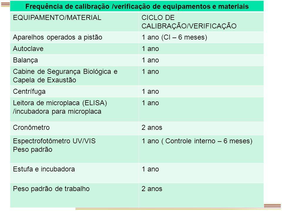 Periodicidade de Calibração