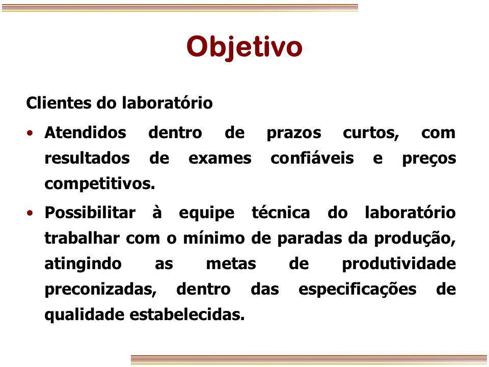 Objetivo Clientes do laboratório