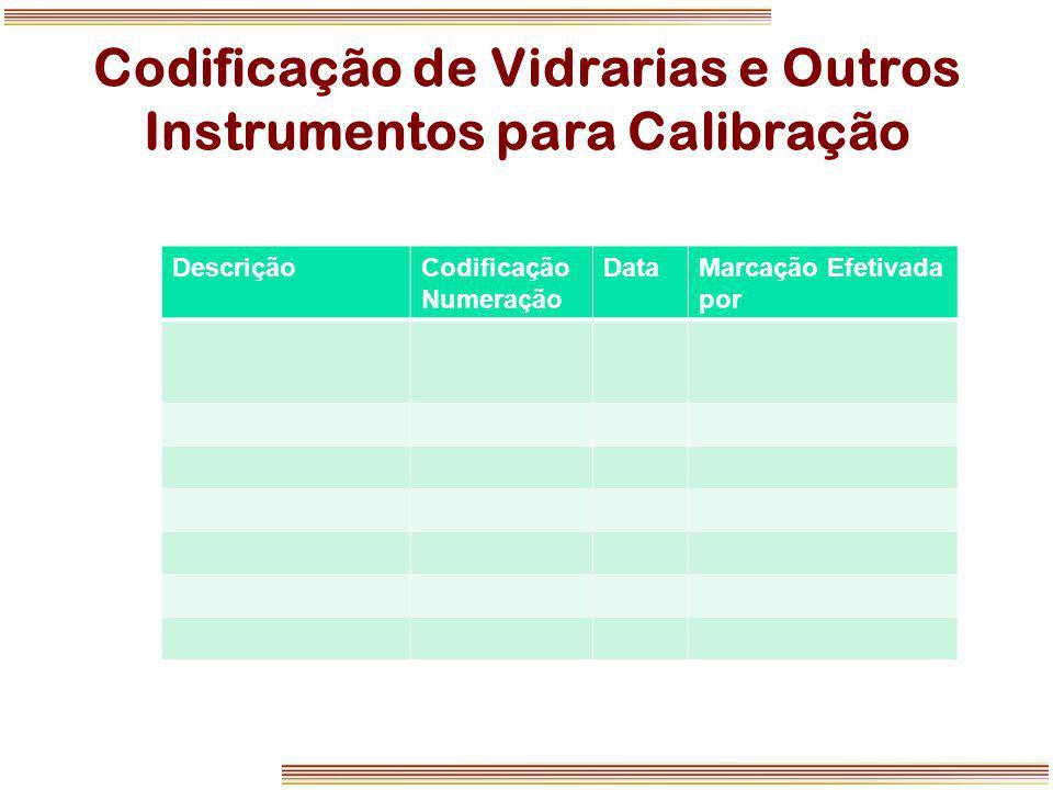 Codificação de Vidrarias e Outros Instrumentos para Calibração