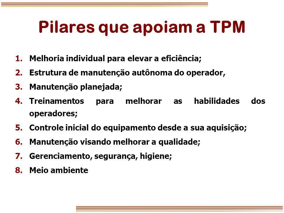 Pilares que apoiam a TPM