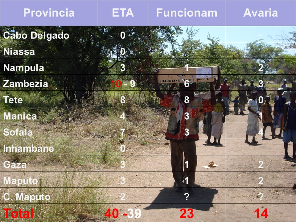 EQUIPAMENTO & MATERIAIS WASH ETAs sob GESTAO das DPOPH's