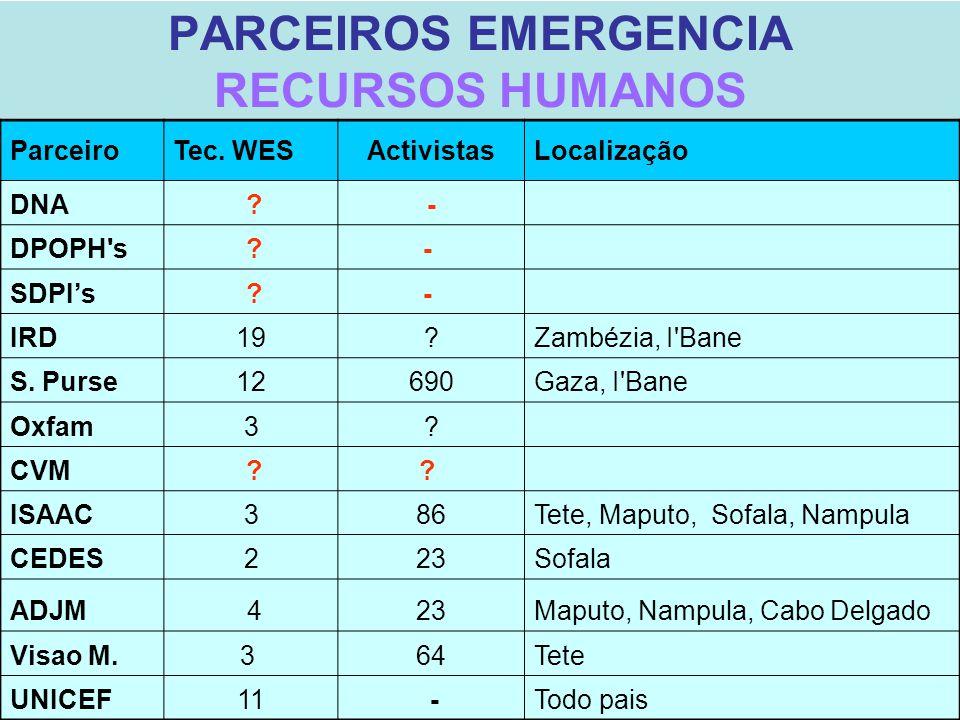 PARCEIROS EMERGENCIA RECURSOS HUMANOS