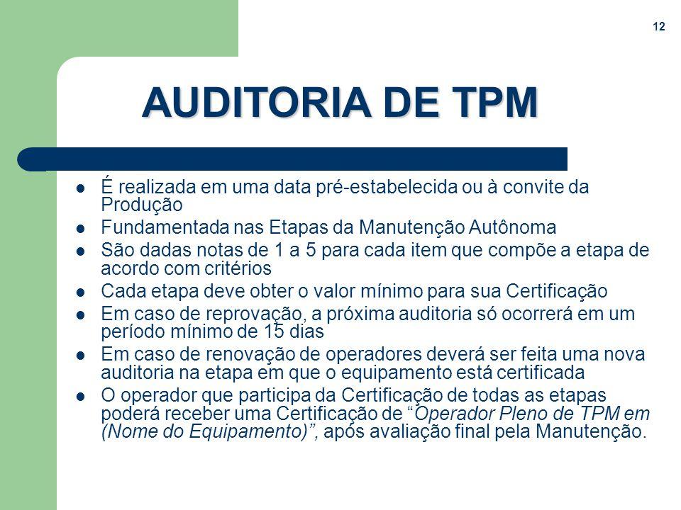 AUDITORIA DE TPM É realizada em uma data pré-estabelecida ou à convite da Produção. Fundamentada nas Etapas da Manutenção Autônoma.