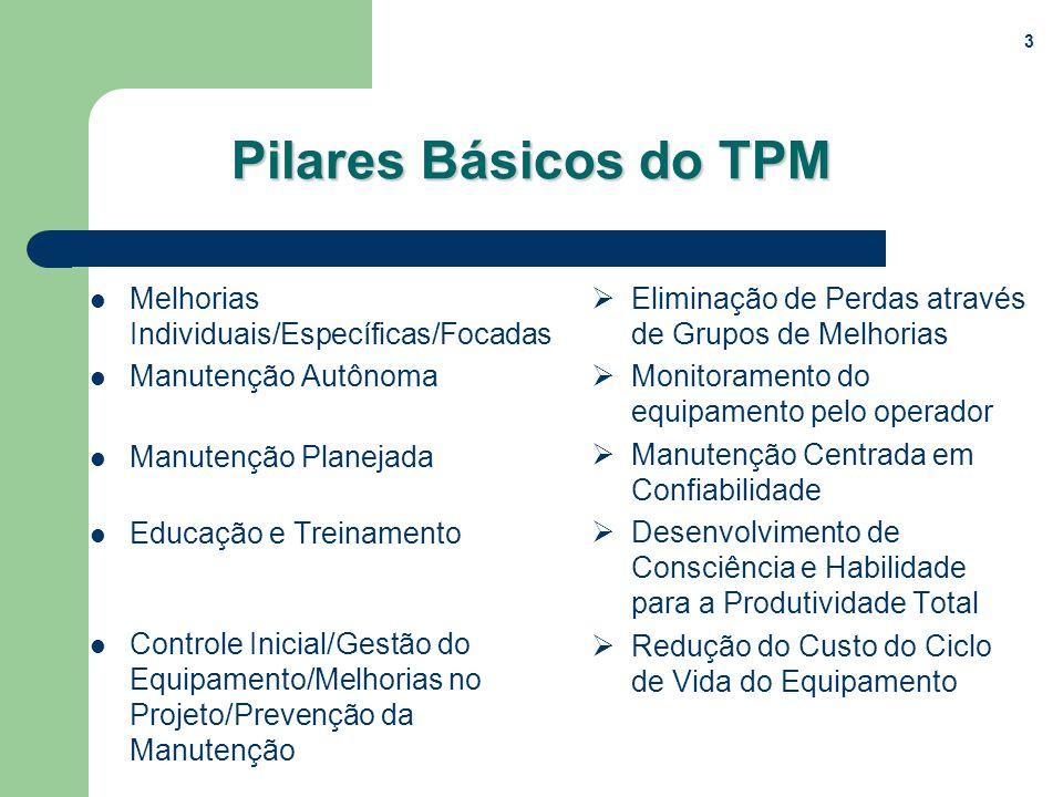 Pilares Básicos do TPM Melhorias Individuais/Específicas/Focadas