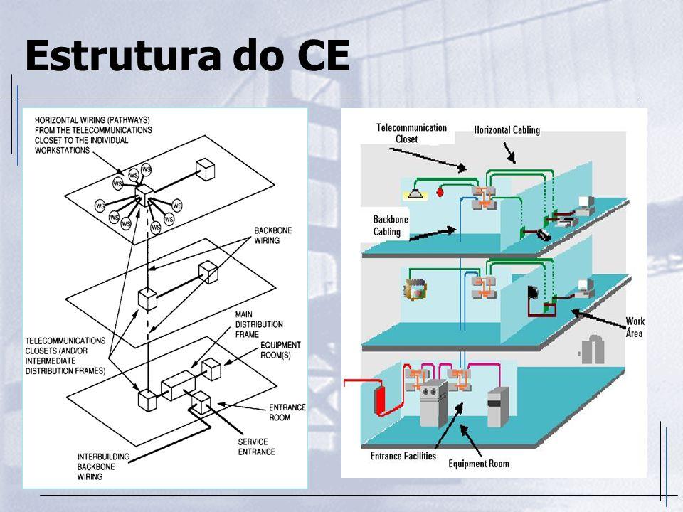 Estrutura do CE