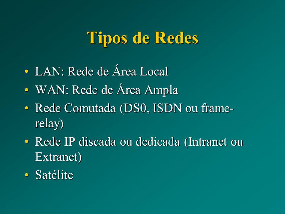 Tipos de Redes LAN: Rede de Área Local WAN: Rede de Área Ampla