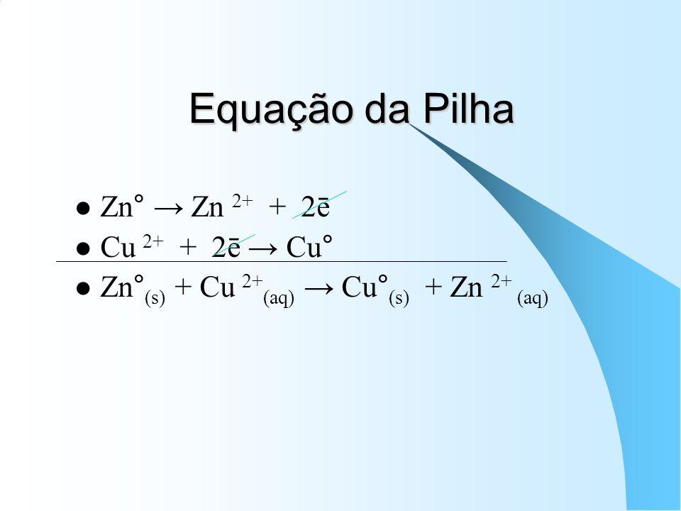 Equação da Pilha Zn° → Zn 2+ + 2ē Cu 2+ + 2ē → Cu°
